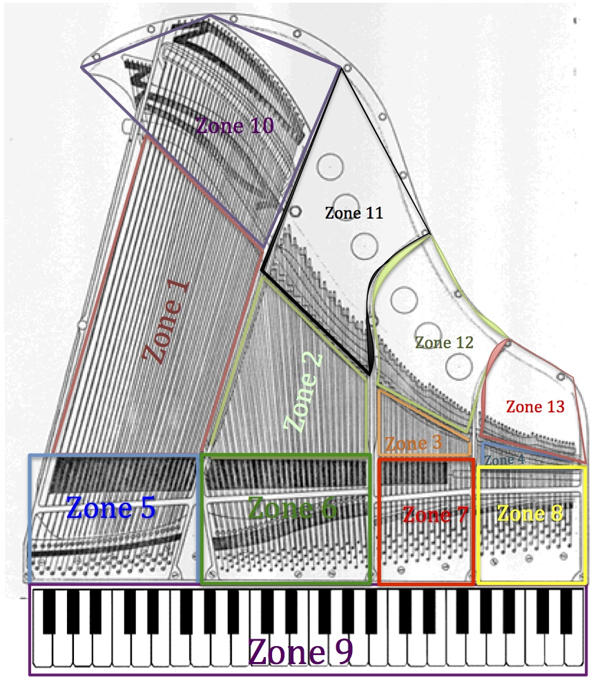 Zones on the piano